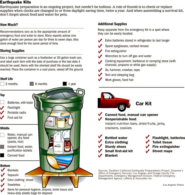 Fema earthquake kit checklist